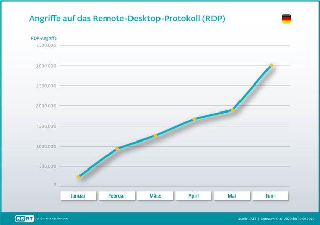 Grafiken_RDP_Angriffsversuche_DE_WEB